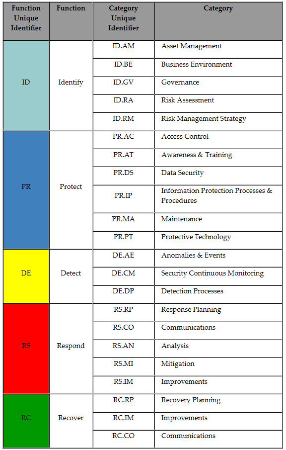 """Cybersecurity Framework graphic, depicting the """"Identify, Protect, Detect, Respond, and Recover"""" processes."""