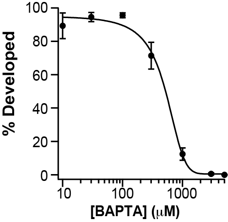 Incidence of cleavage furrow development decreased, with increasing concentrations of BAPTA.