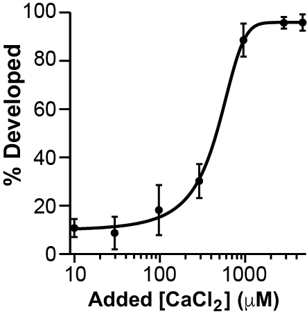 Adding CaCl2 restores the appearance of cleavage furrows in eggs inseminated in 1 mM BAPTA