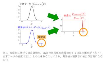 出展:杉山 将 「密度比推定によるビッグデータ解析」