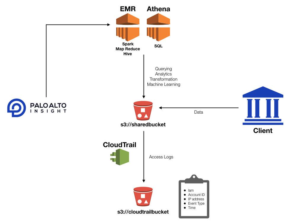 pai_shared_ml_platform_architecture.001.jpeg