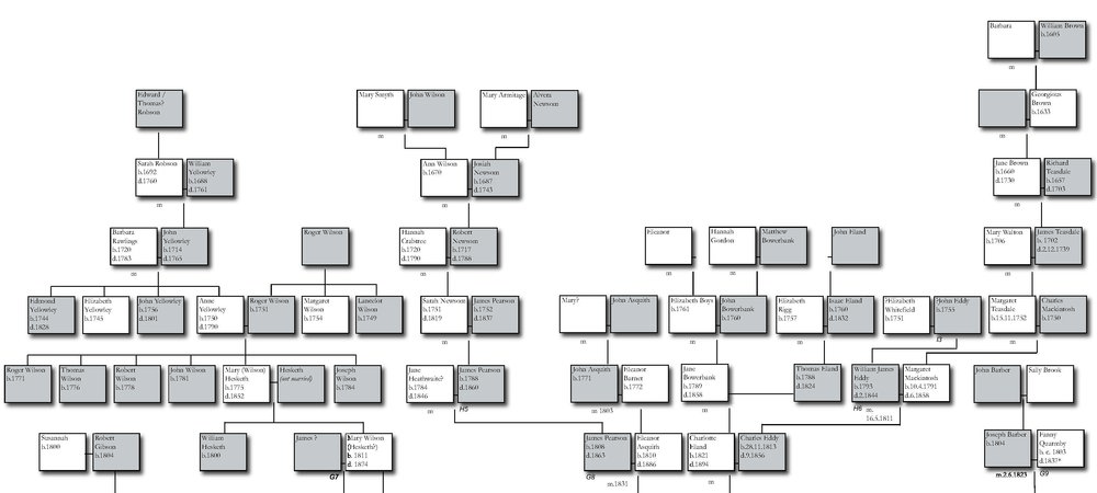 A small portion of a family tree showing family members and their dates of birth and death