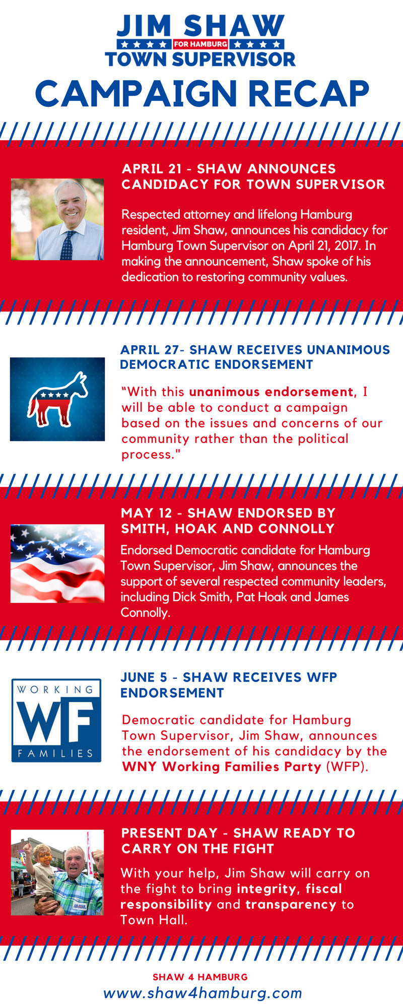 Shaw Campaign Timeline (1).png