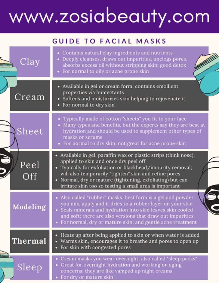 Guide to skincare masks zosia beauty