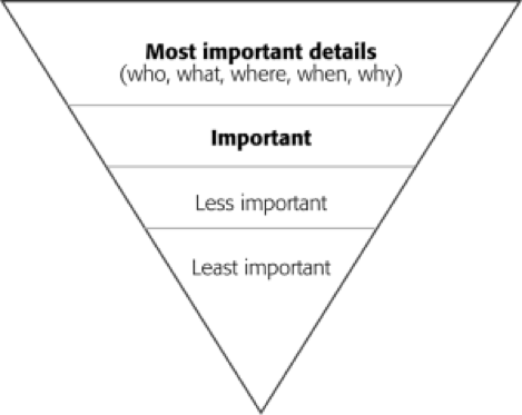 Productivity inverted triangle