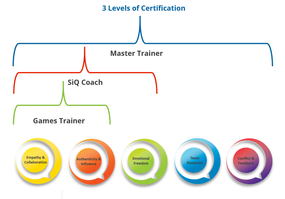 3 Level Certification.png