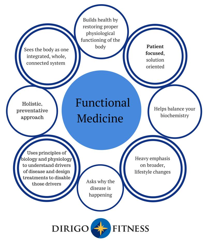 dirigo-fitness-what-is-functional-medicine