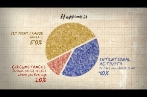 what affects happiness