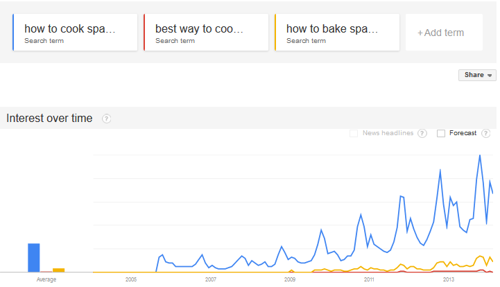 Google Trends Example