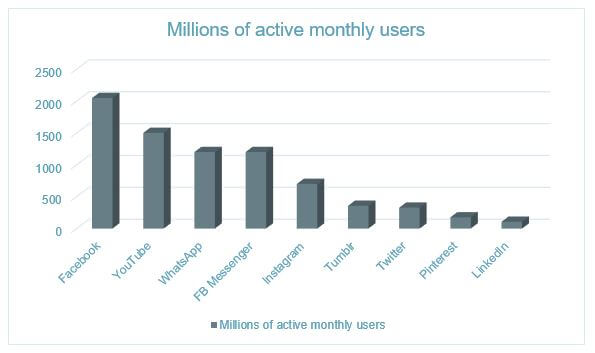 active monthly users by social media channel