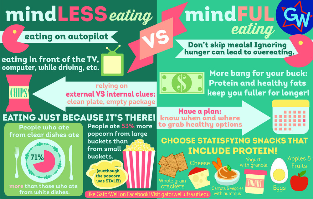 Mindless_eating_vs_Mindful_eating.jpg