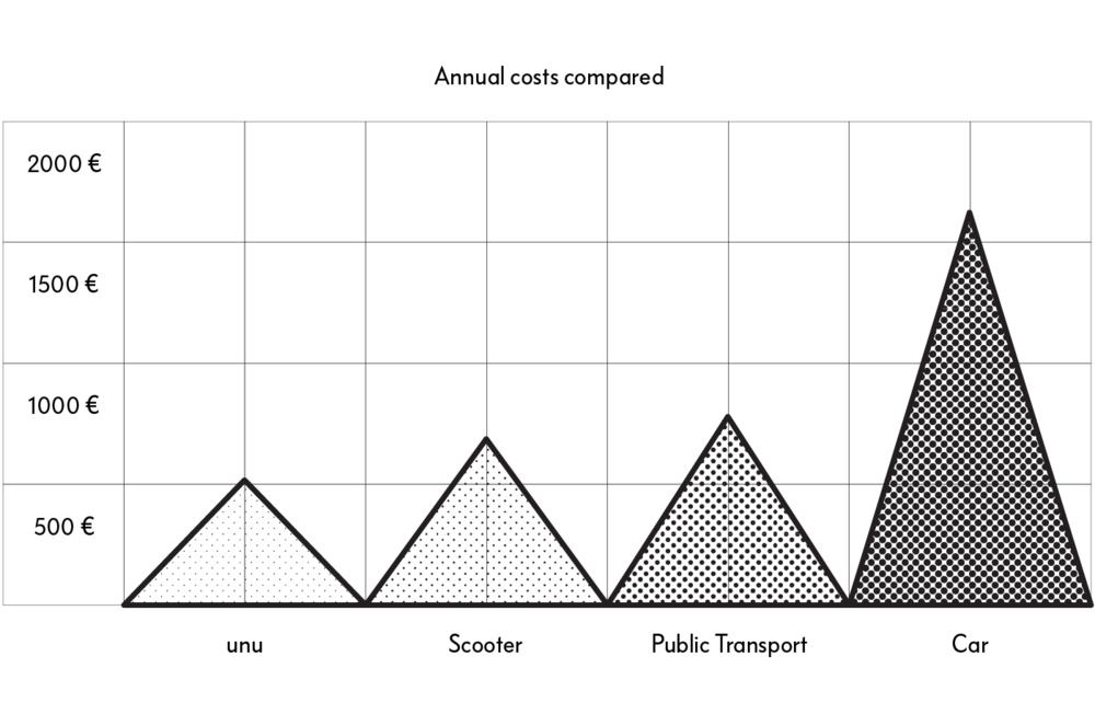 Grafiek met jaarlijkse kosten van verschillende voertuigen, waaronder de unu elektrische scooter. Deze grafiek is gebaseerd op gegevens van de fabrikant en op statistische gegevens en schattingen met betrekking tot de economische levensduur van verschillende vervoermiddelen.