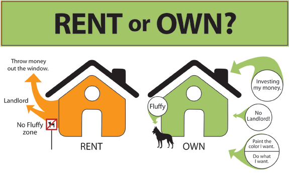 "The North American mentality on renting vs owning your home. Note that ""fluffy"" can't be legally excluded from your home in many places!*"
