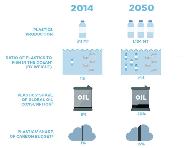 The predicted effects of plastic on the environment