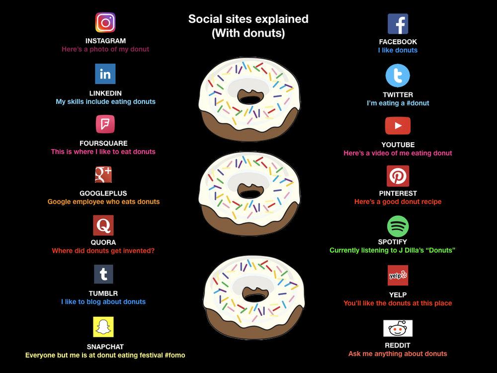 Social Media via Donuts.001.jpeg