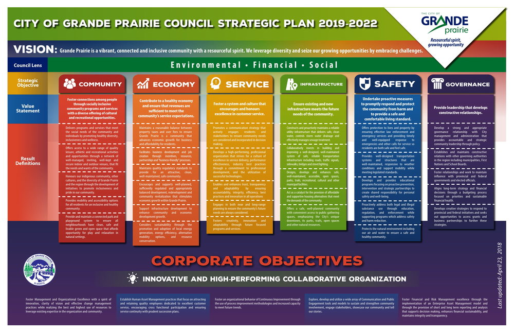 City of GP - Strategic Plan - April 23 2018-1.jpg