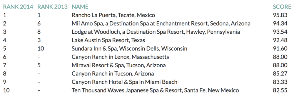 Top Destination Spas Overall
