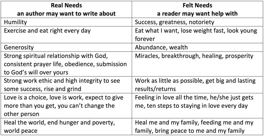 Writing To Felt Need Vs Real Need Jevon Bolden