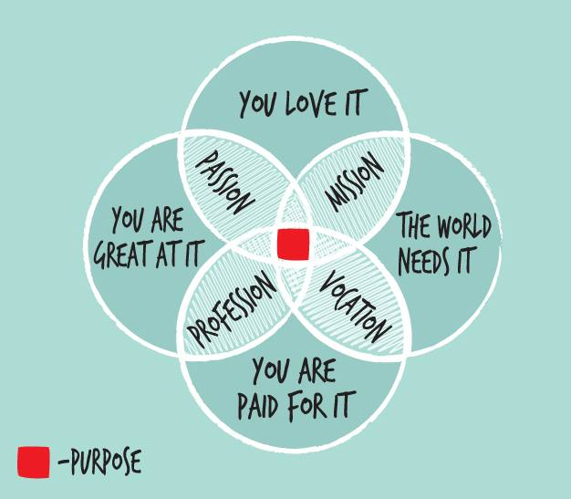 """Life purpose diagram with four circles titles """"You Love It"""", """"The World Needs It"""", """"You are Great at It,"""" """"You are Paid for It"""" and intersection in the middle."""