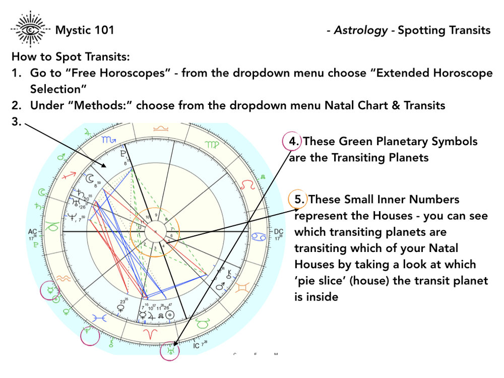 ASTROLOGY WORKBOOK - MYSTIC 101.005.jpeg