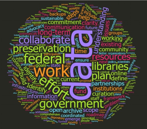 Word cloud of responses as of 2017-05-01 4:00pm EDT