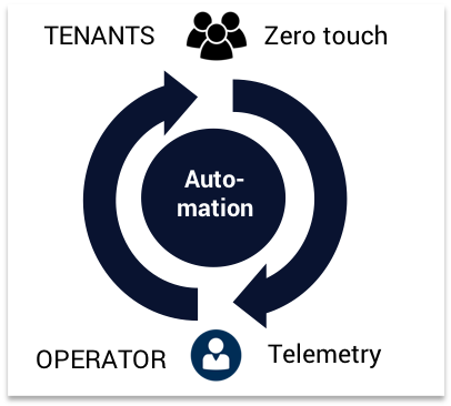 Fully Automated - For tenants via cloud-style provisioning and for operators via automation and performance / health telemetry