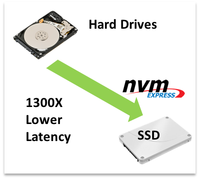 Deliver bare-metal NVMe Performance - Near-native latency and high throughput for real-time apps