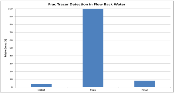 Figure 2.  Oil Field based Frac Tracers in flow back water; research conducted by Engenium Chemicals using Wilson instrumentation.