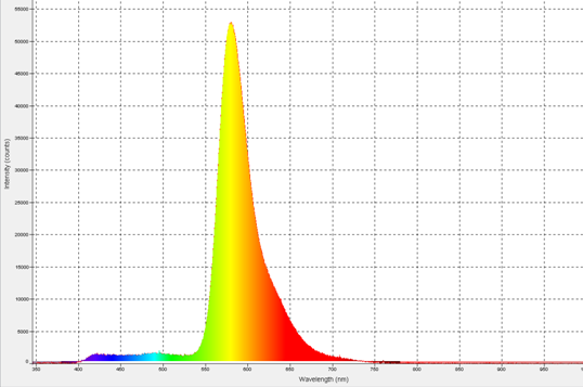 Figure 1.  Fluorescence measurement of Rhodamine dye using the cuvette holder on the OPS.