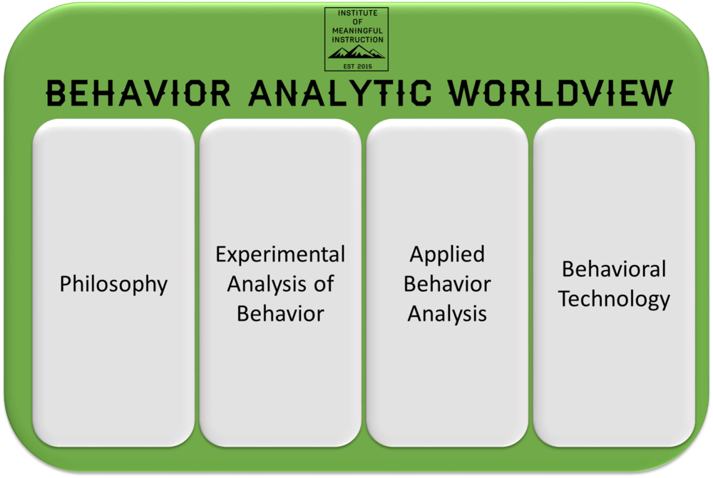 Representation of Behavior Analysis - Image created by the Institute of Meaningful Instruction, LLC - free to share!