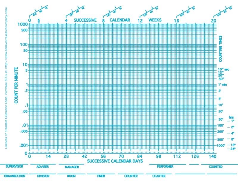 Standard Celeration Chart (SCC)