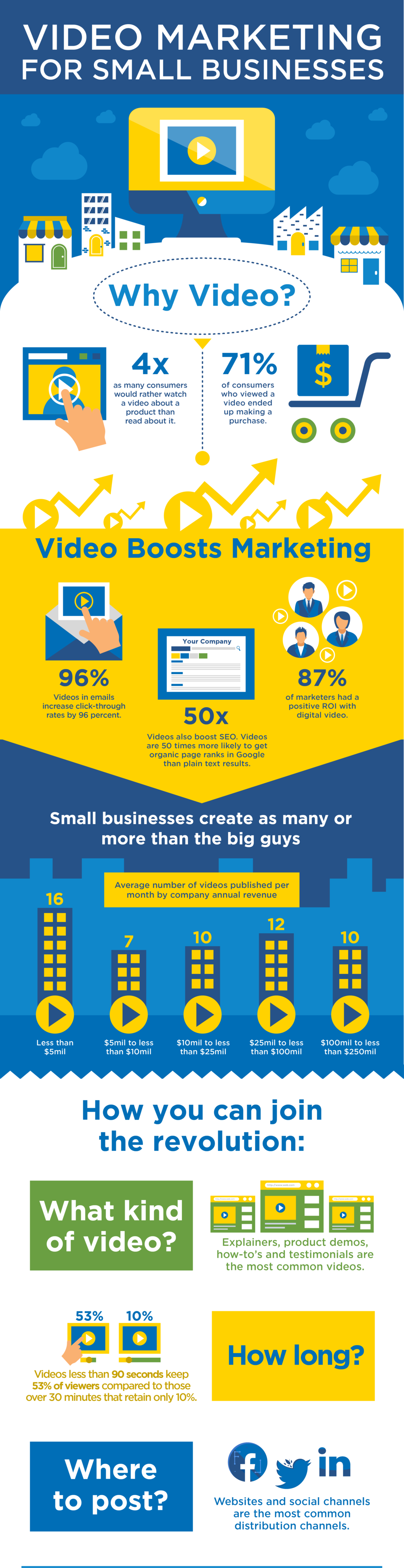 Power of video for small business - Infographic.png