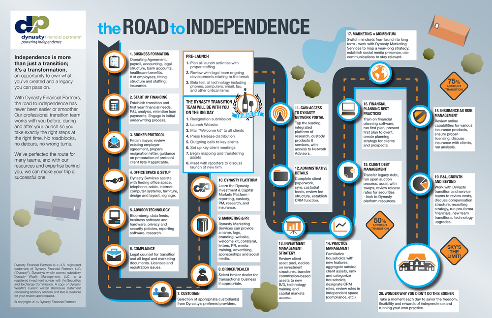 DFP-001-Road-to-independence-graphic-v-14.png
