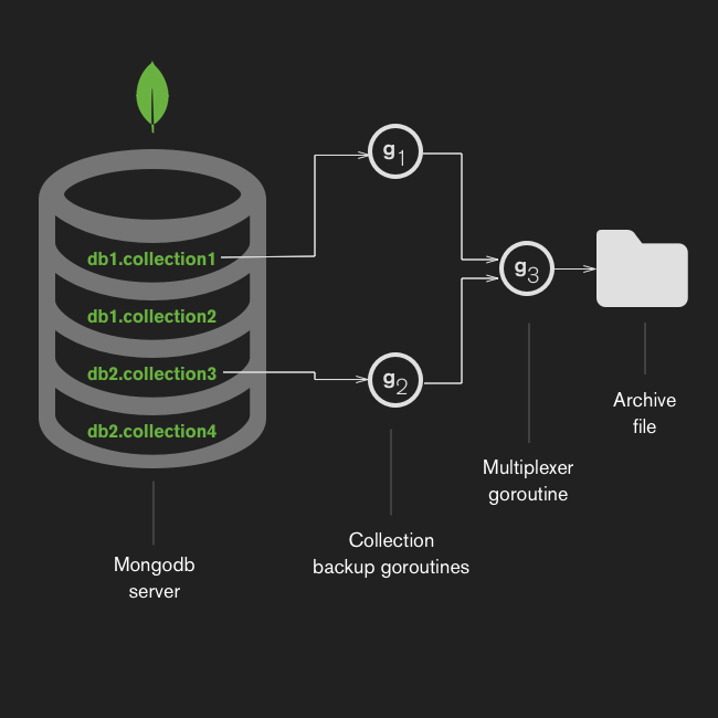 Multiplexing Golang Channels to Maximize Throughput — The MongoDB
