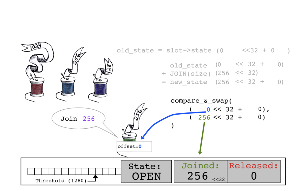 Green thread performs an atomic compare_and_swap. It takes the old JOINED count of 0 as its offset, and slot->state's JOINED count is updated to 256.