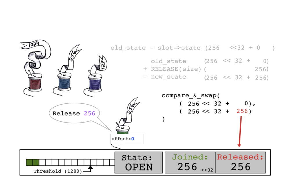 Using atomic compare_and_swap, slot->state gets updated with the new RELEASED count of 256.