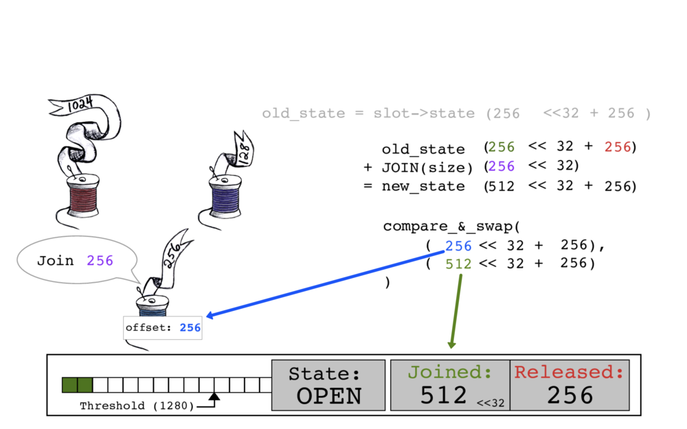 Blue thread performs an atomic compare_and_swap. It takes the old JOINED count of 256 as its offset, and slot->state's JOINED count is updated to 512.