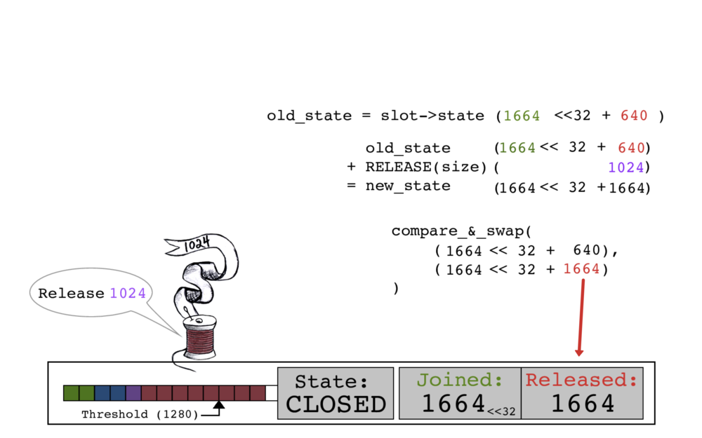 Red thread performs its release, settting slot->state's RELEASED count to 1664.