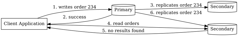 Diagram 1: Flow of Operations in a Replica Set without Enforced Causal Consistency