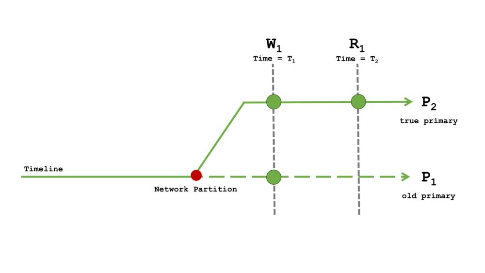 Diagram 5: Read Concern majority with Write Concern 1