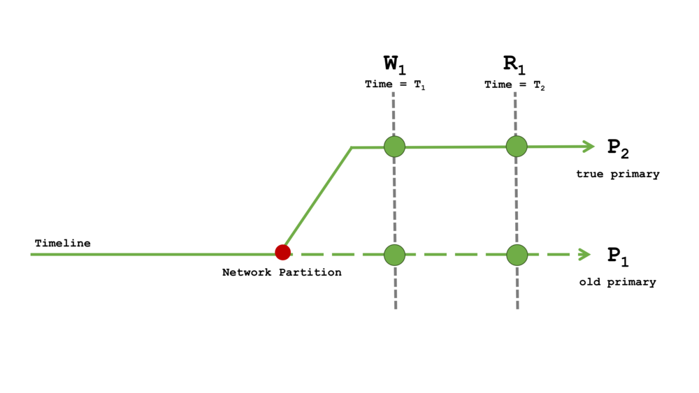 Diagram 7: Read Concern local with Write Concern 1