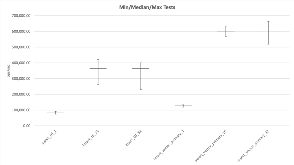 High variance in the performance of batched insert tests