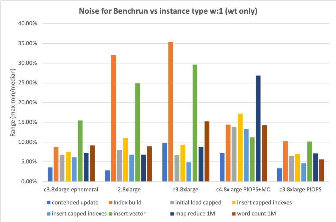 Repeatable performance tests: EBS instances are the stable