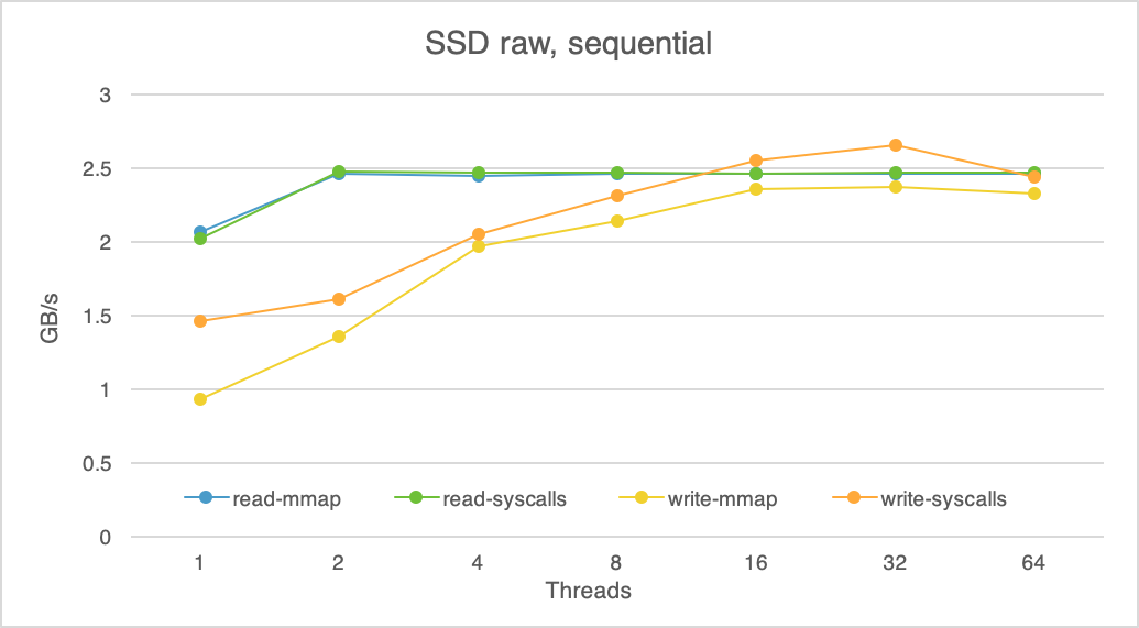 We Replaced an SSD with Storage Class Memory. Here is What We Learned.