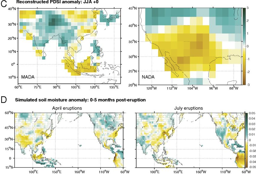 Figure 3 from Stevenson et al. (2017), PNAS   Comparison of CESM simulations against proxy reconstructions.   (  C  ) Palmer Drought Severity Index anomaly for the boreal summer of the eruption year, derived from the Monsoon Asia Drought Atlas (Cook et al. 2010) (  Left  ) and the North American Drought Atlas (Cook et al. 2004) (  Right  ). (  D  ) Zero- to 30-cm soil moisture anomaly averaged over the period 0–5 mo after the eruption, for CESM simulations with eruptions in April (  Left  ) and July (  Right  ). All CESM anomalies are computed relative to the 30 y before the eruption; in   D  , stippling indicates regions where the anomalies are insignificant relative to internal variability at 90% based on a Wilcoxon rank-sum test.