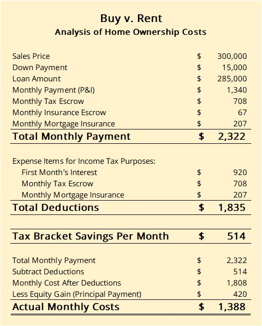 Every person's tax situation is different. The figures listed here make a number of assumptions about your tax situation. Use the estimates to give you a feel for what a difference a home mortgage might make for an average person. I strongly recommend you consult an accountant or qualified tax consultant for specifics concerning your possible tax savings. These are estimates only.