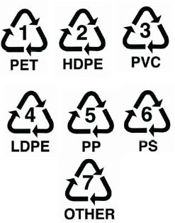 Plastic ID Codes Bettercup