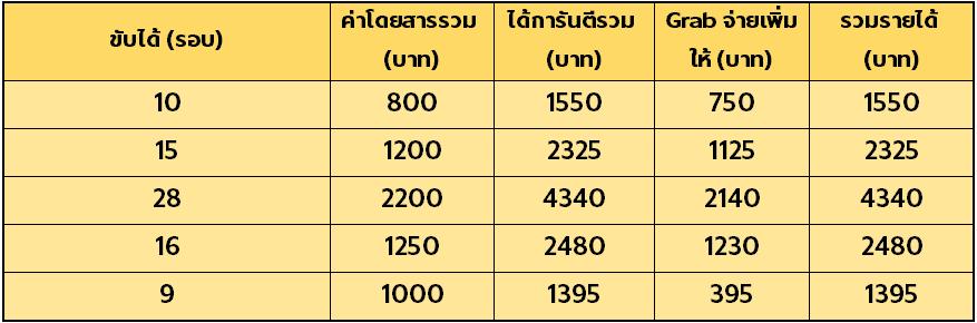 รายได้ที่แสดงเป็นรายได้ก่อนหักภาษี 3% และค่าคอมมิชชั่น  * ค่าโดยสารที่แสดงเป็นเพียงค่าโดยสารตัวอย่างเท่านั้น ค่าโดยสารจริงอาจแตกต่างจากรูปที่แสดง
