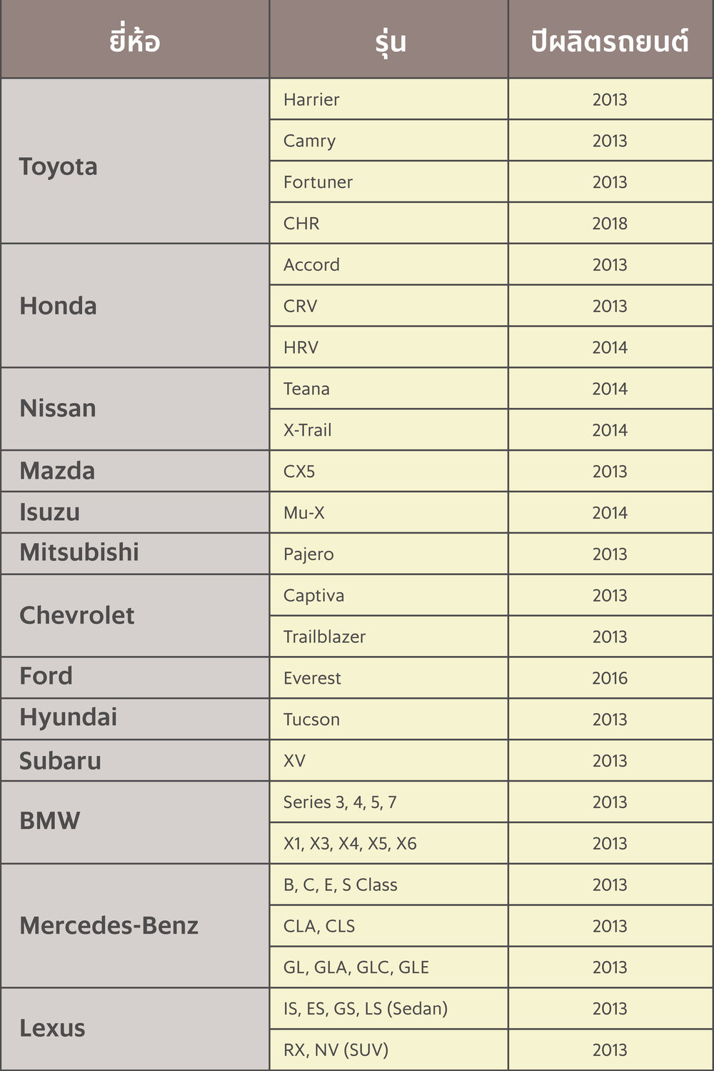 * ปีผลิตรถยนต์ตั้งแต่ปีที่ระบุจวบจนปีปัจจุบัน ** ข้อมูลอัปเดตเมื่อวันที่ 19 มีนาคม 2561 ***สำหรับสมาชิก GrabCar Plus ปัจจุบัน ที่มีรุ่นปีผลิตรถยนต์ตั้งแต่ปี 2008-2012 สามารถรับงาน GrabCar Plus ได้ตามปกติ ****บริษัทฯ ขอสงวนสิทธิ์ในการเปลี่ยนแปลงเงื่อนไข และเพิ่มเติมรุ่นรถยนต์โดยไม่แจ้งล่วงหน้า