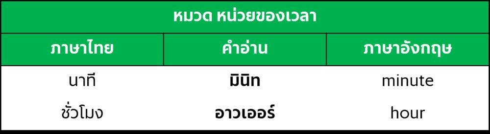vocab unit of time.png